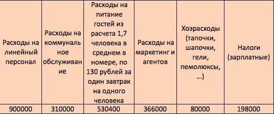 бизнес-план отеля, бизнес-план гостиницы